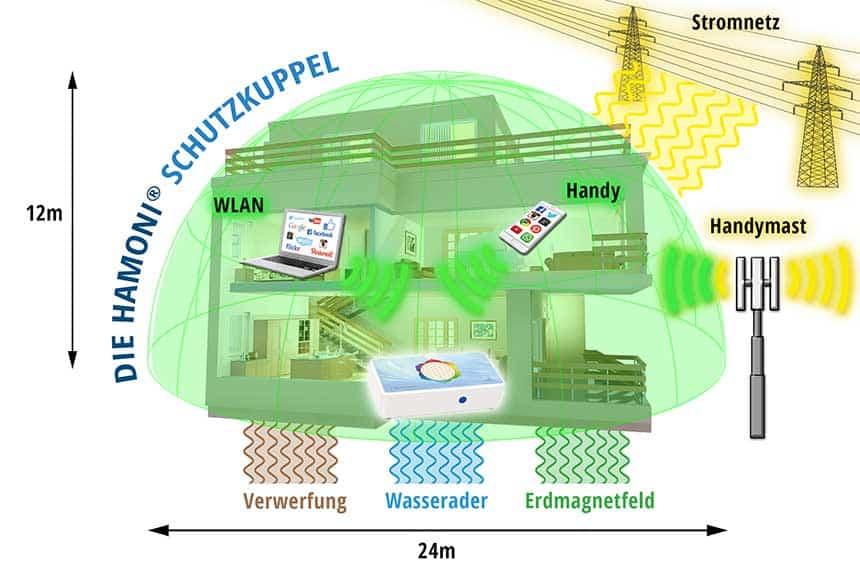 Strahlung und Elektrosmog im Haus und in der Wohnung - was kann ich tun?